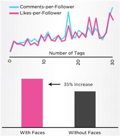 Instagram`da daha fazla beğeni için yapmanız gerekenler