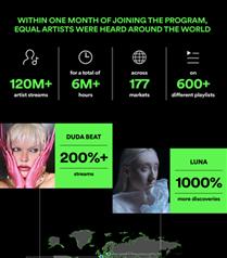 Spotify EQUAL Türkiye'de 170 Şarkı ve 120 Sanatçı Çalma Listelerine Eklendi