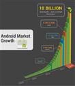 Android Market 10 milyar barajını geçti